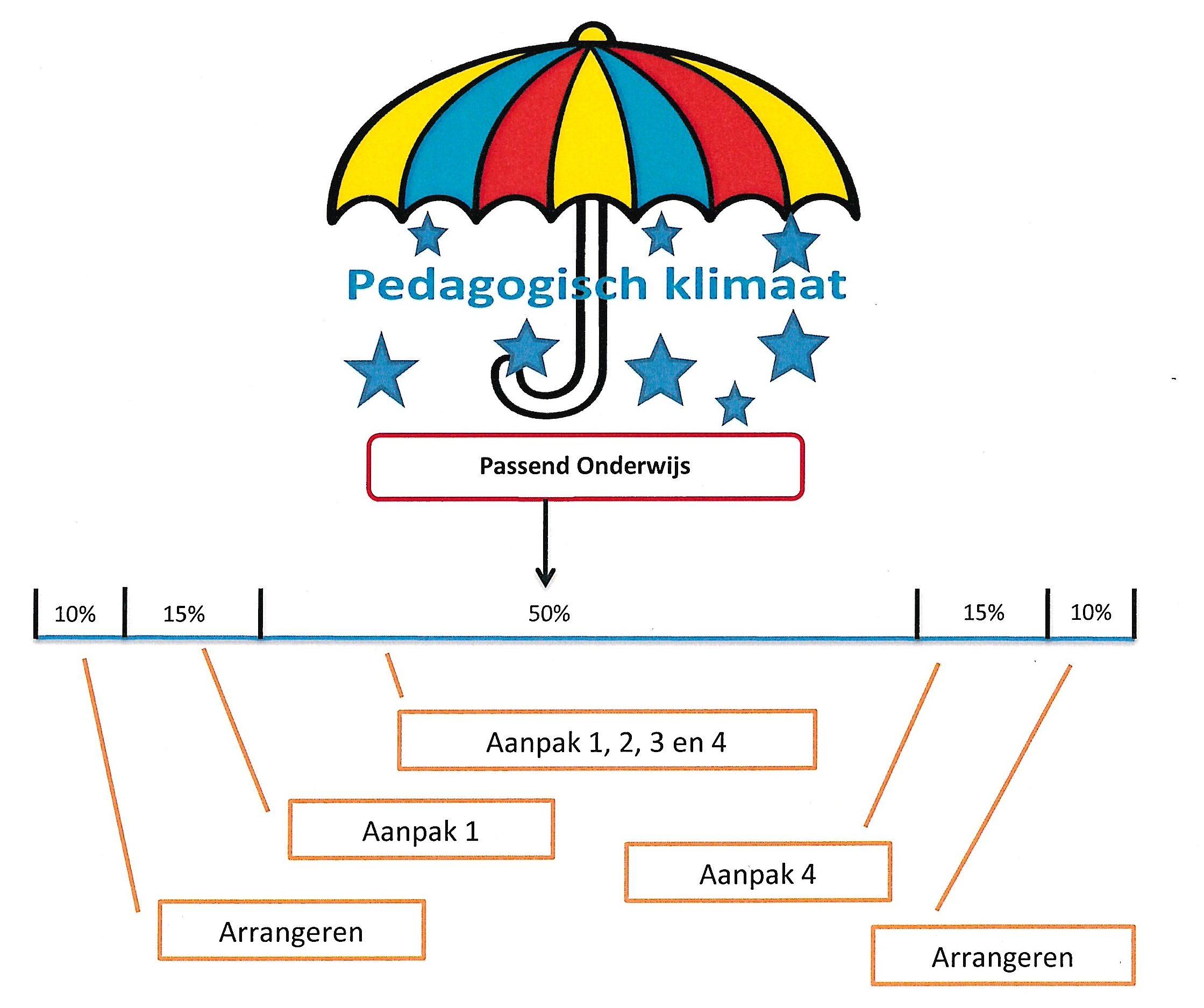 Paraplu onderwijsaanbod